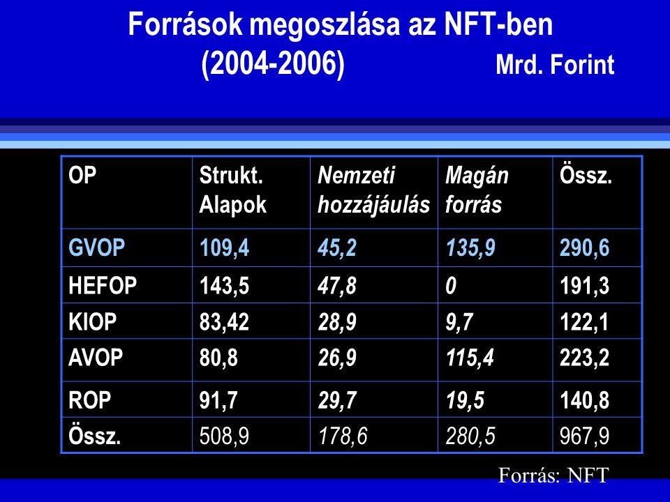 Gazdasági Versenyképesség Operatív Program GVOP költségvetése (2004-2006):  OP-k közül összértéket tekintve a legnagyobb tervezett fejlesztés (290,6 Mrd.