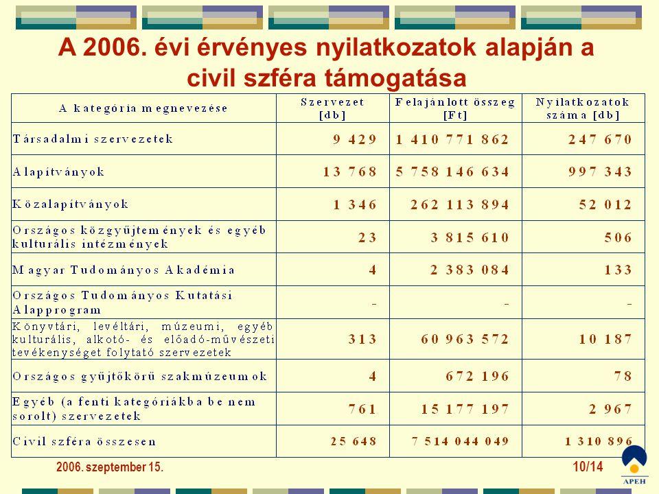 2006. szeptember 15. 10/14 A 2006. évi érvényes nyilatkozatok alapján a civil szféra támogatása