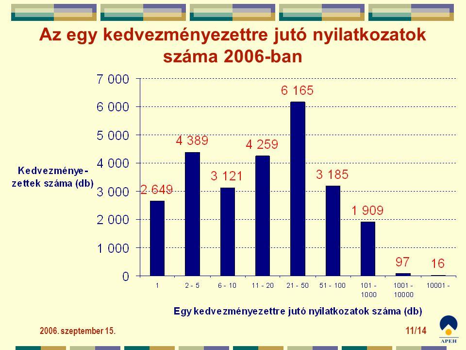 2006. szeptember 15. 11/14 Az egy kedvezményezettre jutó nyilatkozatok száma 2006-ban