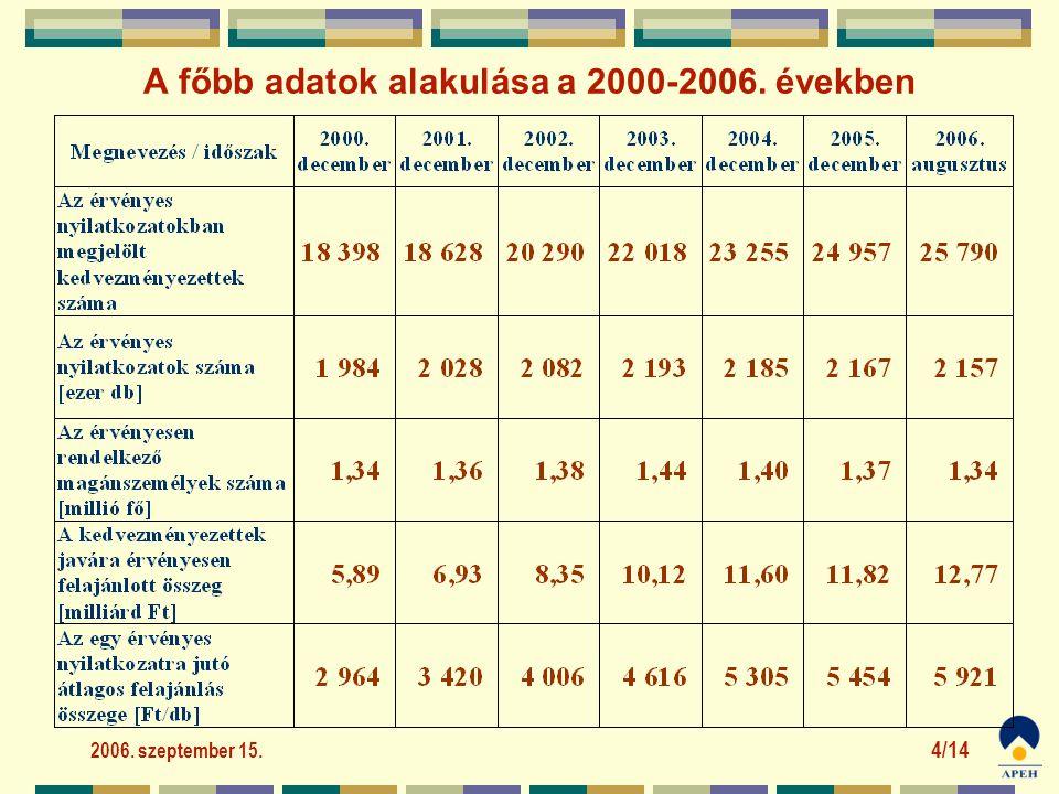 2006. szeptember 15. 4/14 A főbb adatok alakulása a 2000-2006. években