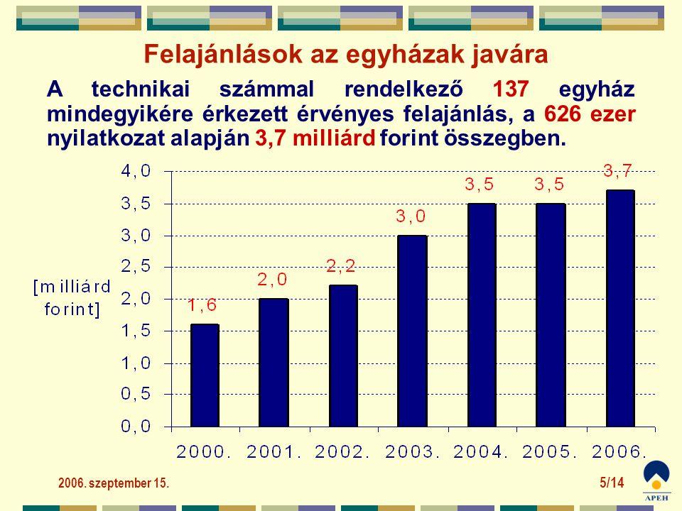 2006. szeptember 15. 5/14 A technikai számmal rendelkező 137 egyház mindegyikére érkezett érvényes felajánlás, a 626 ezer nyilatkozat alapján 3,7 mill