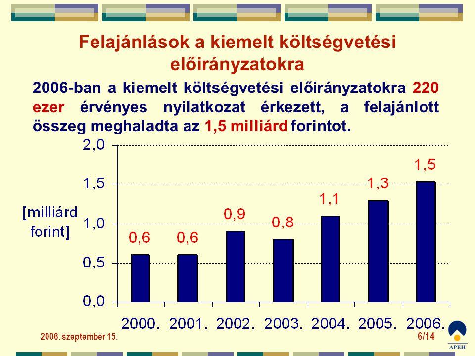 2006. szeptember 15. 6/14 2006-ban a kiemelt költségvetési előirányzatokra 220 ezer érvényes nyilatkozat érkezett, a felajánlott összeg meghaladta az