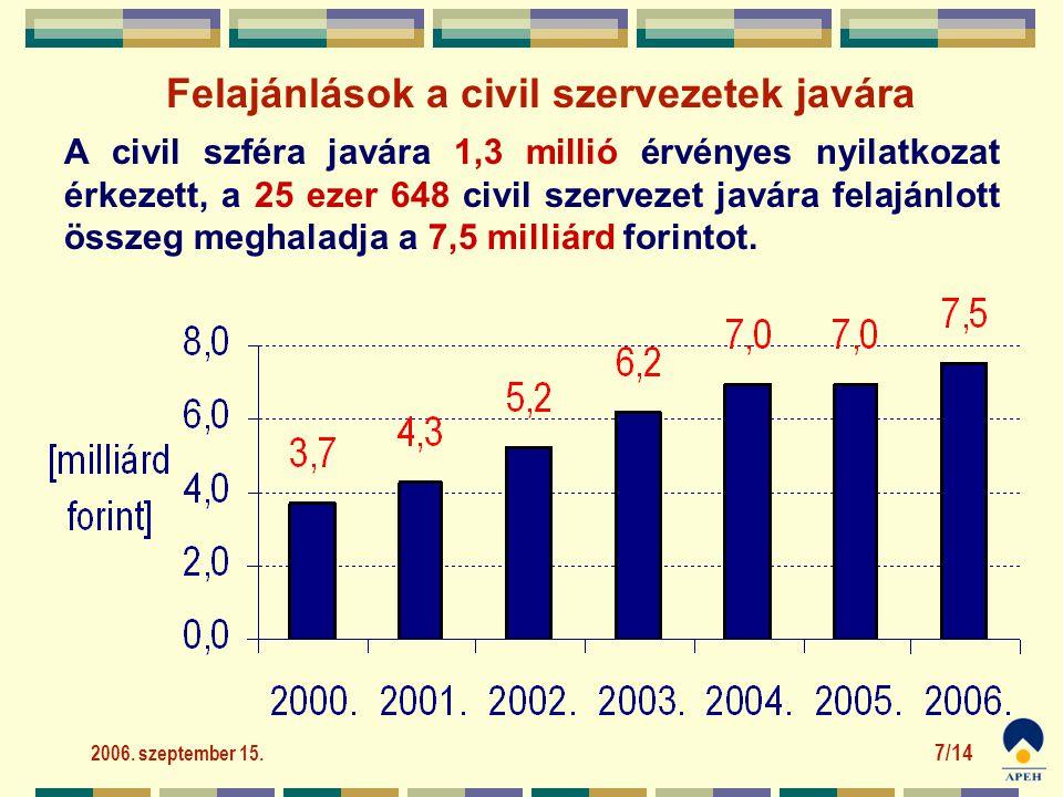2006. szeptember 15. 7/14 A civil szféra javára 1,3 millió érvényes nyilatkozat érkezett, a 25 ezer 648 civil szervezet javára felajánlott összeg megh
