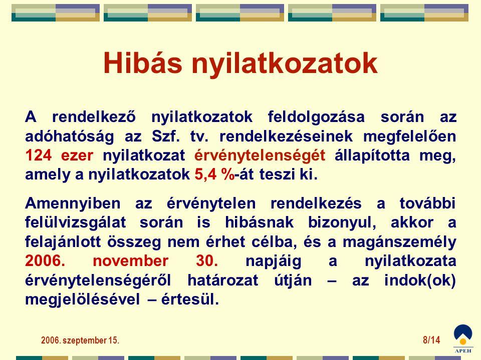 2006. szeptember 15. 8/14 Hibás nyilatkozatok A rendelkező nyilatkozatok feldolgozása során az adóhatóság az Szf. tv. rendelkezéseinek megfelelően 124