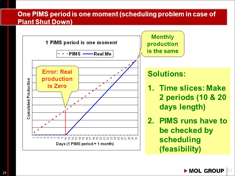 20 PIMS eliminates fictitious product cost calculation 20 Real costs Calculated Costs .
