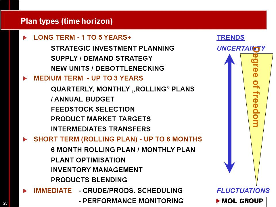 "28 Plan types (time horizon) LONG TERM - 1 TO 5 YEARS+TRENDS STRATEGIC INVESTMENT PLANNING UNCERTAINTY SUPPLY / DEMAND STRATEGY NEW UNITS / DEBOTTLENECKING MEDIUM TERM - UP TO 3 YEARS QUARTERLY, MONTHLY ""ROLLING PLANS / ANNUAL BUDGET FEEDSTOCK SELECTION PRODUCT MARKET TARGETS INTERMEDIATES TRANSFERS SHORT TERM (ROLLING PLAN) - UP TO 6 MONTHS 6 MONTH ROLLING PLAN / MONTHLY PLAN PLANT OPTIMISATION INVENTORY MANAGEMENT PRODUCTS BLENDING IMMEDIATE - CRUDE/PRODS."