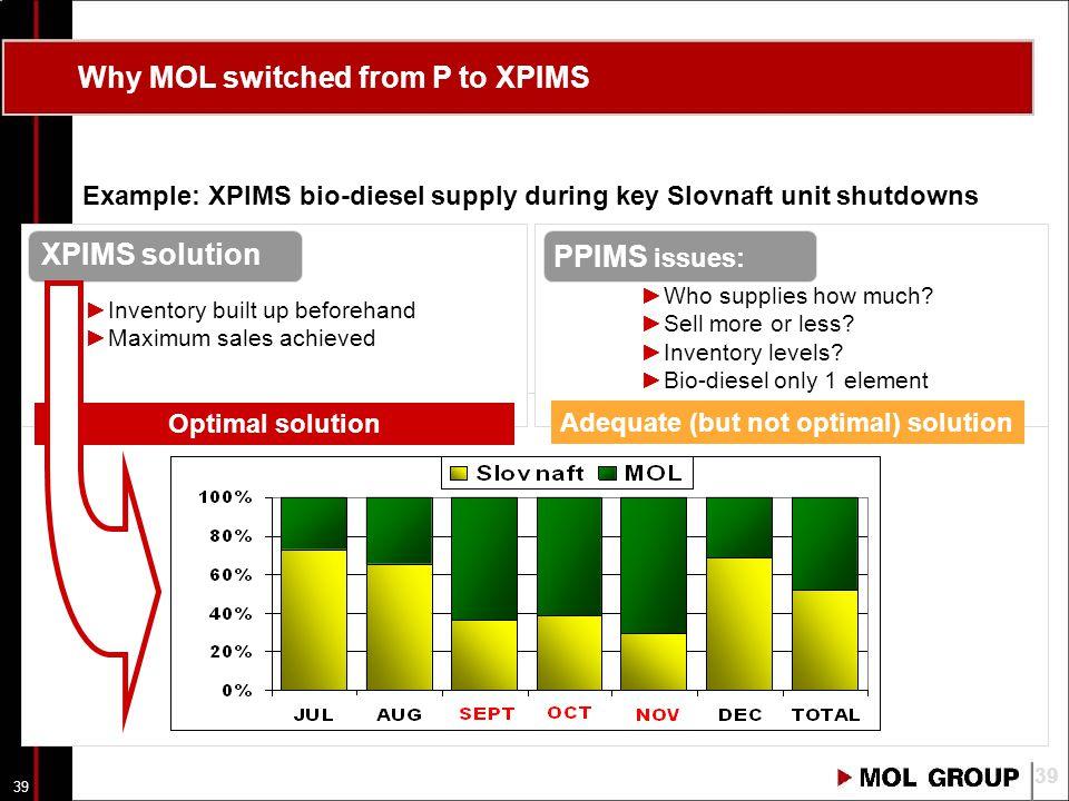 38 Agenda A valóság és modellje Kapcsolat a terv és a valóság között A lineáris programozás alapjai Az olajipari optimalizálás eszköze: PIMS program A PIMS feladata, működése Terv típusok A PIMS felépítése, modelltípusok (PPIMS -> XPIMS) XPIMS vs.