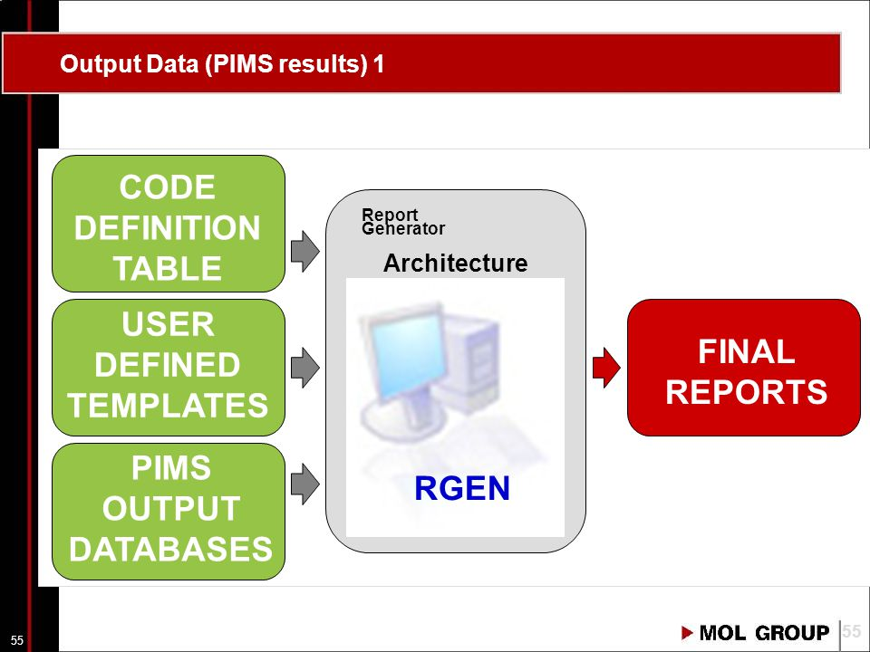 55 Report Generator Architecture RGEN CODE DEFINITION TABLE FINAL REPORTS PIMS OUTPUT DATABASES USER DEFINED TEMPLATES Output Data (PIMS results) 1 55
