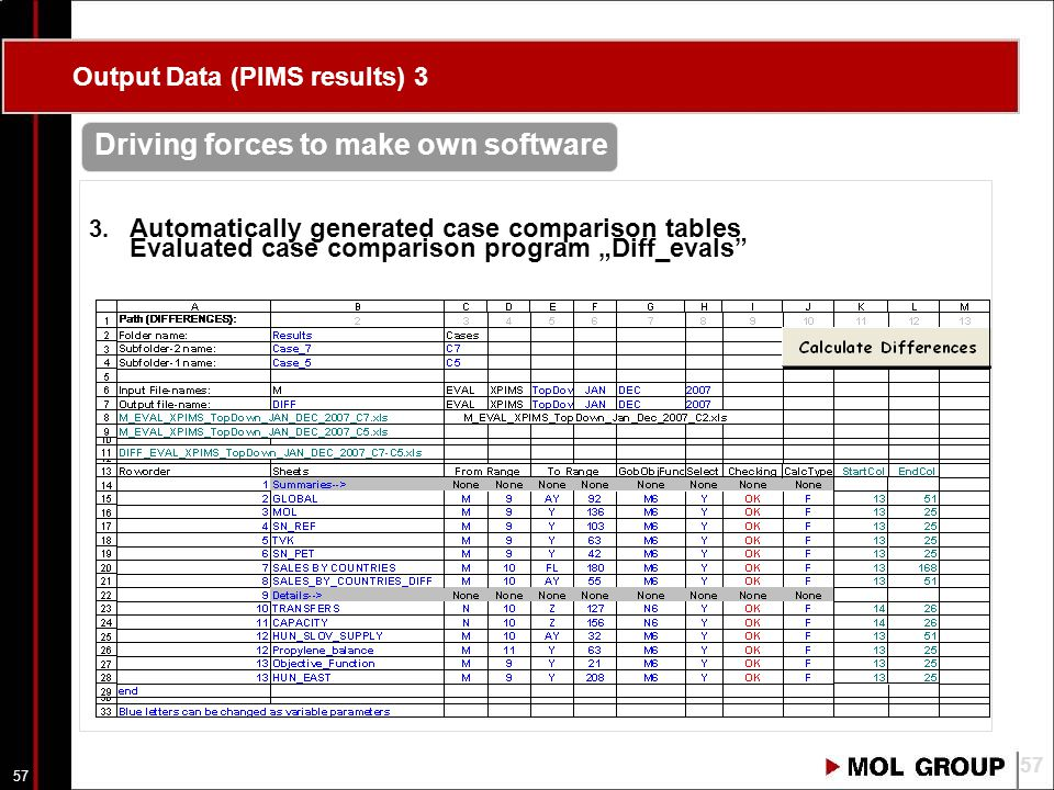 56 Sample report for COMMERCIAL 56 Output Data (PIMS results) 2
