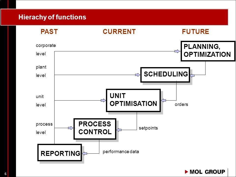 5 Agenda A valóság és modellje Kapcsolat a terv és a valóság között A lineáris programozás alapjai Az olajipari optimalizálás eszköze: PIMS program A PIMS feladata, működése Terv típusok A PIMS felépítése, modelltípusok (PPIMS -> XPIMS) XPIMS vs.