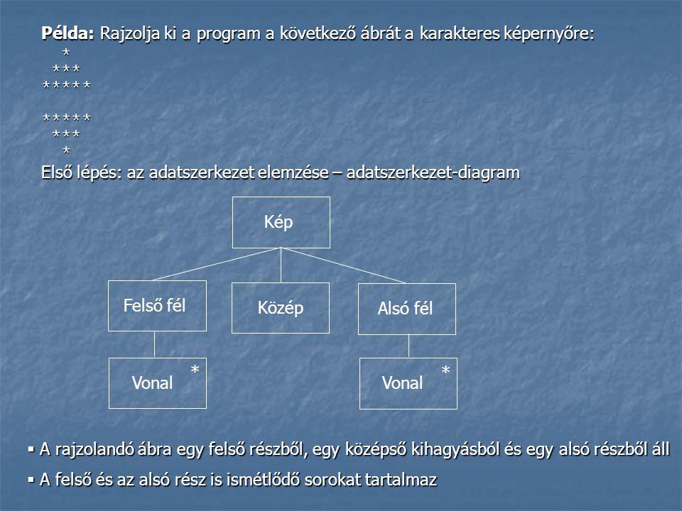 Példa: Rajzolja ki a program a következő ábrát a karakteres képernyőre: * *** ***** ***** *** * * *** ***** ***** *** * Első lépés: az adatszerkezet elemzése – adatszerkezet-diagram Felső fél Közép Alsó fél Kép Vonal * *  A rajzolandó ábra egy felső részből, egy középső kihagyásból és egy alsó részből áll  A felső és az alsó rész is ismétlődő sorokat tartalmaz