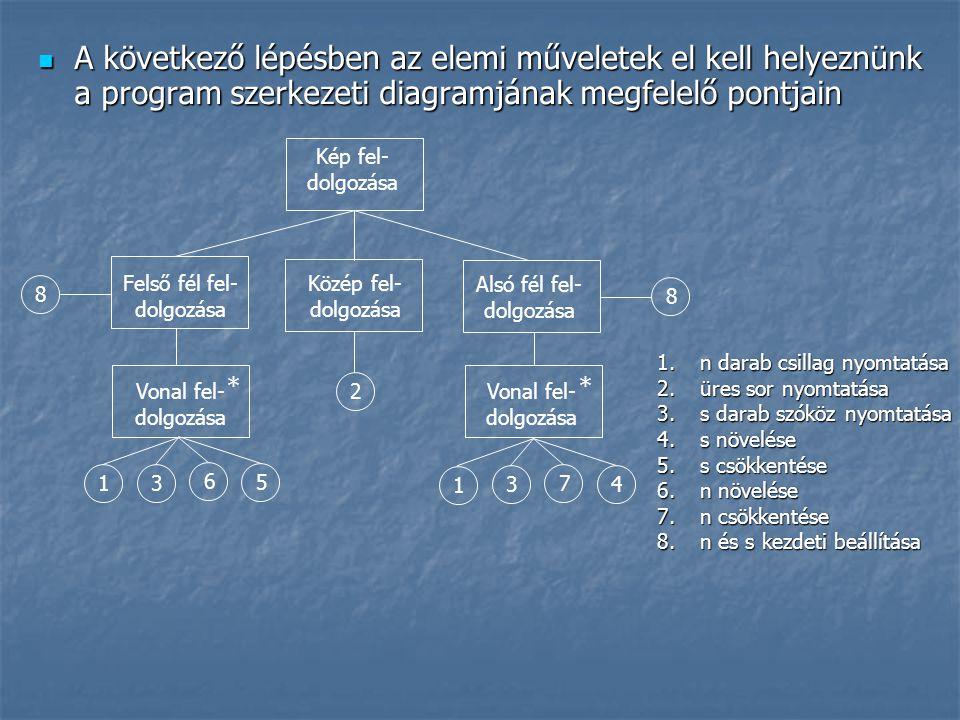  A következő lépésben az elemi műveletek el kell helyeznünk a program szerkezeti diagramjának megfelelő pontjain Felső fél fel- dolgozása Kép fel- dolgozása * * Alsó fél fel- dolgozása Közép fel- dolgozása Vonal fel- dolgozása 8 2 1 3 6 5 8 1 3 7 4 1.