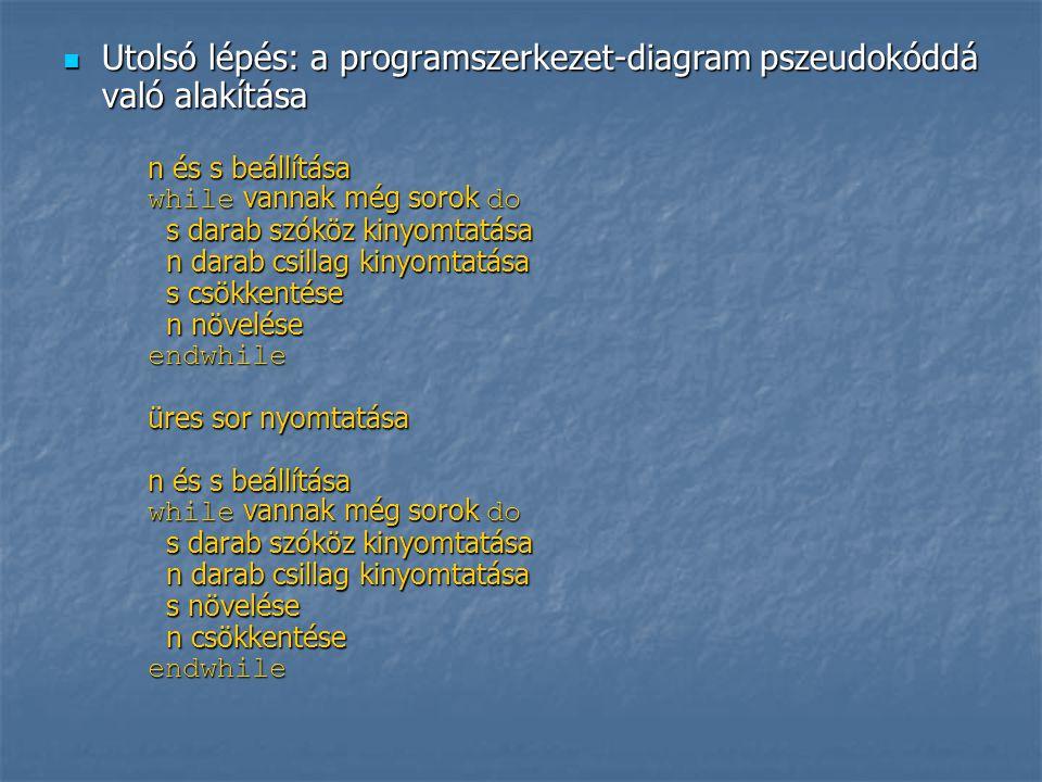  Utolsó lépés: a programszerkezet-diagram pszeudokóddá való alakítása n és s beállítása while vannak még sorok do s darab szóköz kinyomtatása n darab csillag kinyomtatása s csökkentése n növelése endwhile üres sor nyomtatása n és s beállítása while vannak még sorok do s darab szóköz kinyomtatása n darab csillag kinyomtatása s növelése n csökkentése endwhile