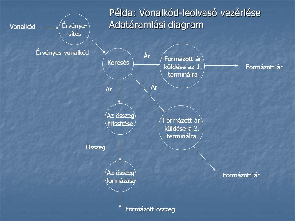 Példa: Vonalkód-leolvasó vezérlése Adatáramlási diagram Érvénye- sítés Keresés Az összeg frissítése Az összeg formázása Formázott ár küldése az 1.