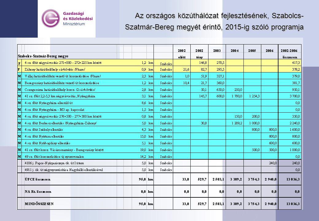Az országos közúthálózat fejlesztésének, Szabolcs- Szatmár-Bereg megyét érintő, 2015-ig szóló programja