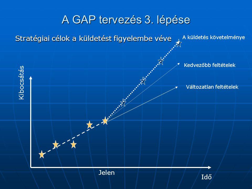 A GAP tervezés 3. lépése Stratégiai célok a küldetést figyelembe véve Jelen Kibocsátás Idő Kedvezőbb feltételek A küldetés követelménye Változatlan fe