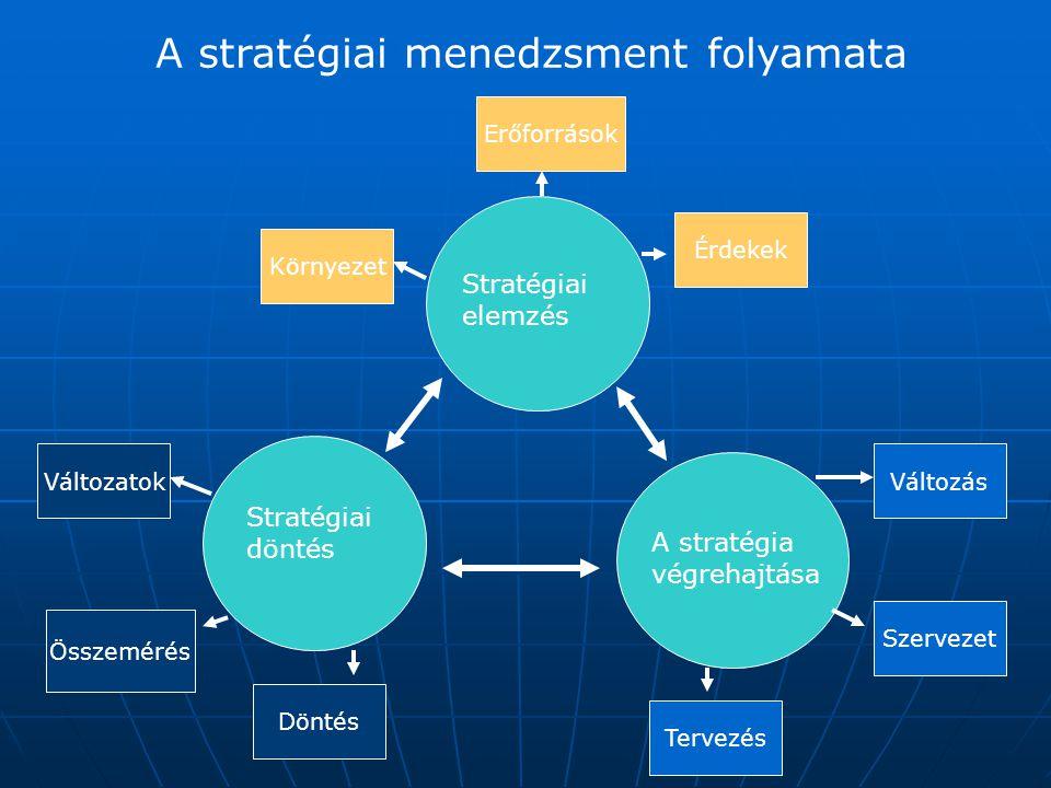 A stratégiai ellenőrzés területei  A stratégiai feltételek ellenőrzése (fennállnak-e még az induló alapfeltevések?)  A stratégiai megvalósulásának ellenőrzése (a kijelölt nyomvonalon haladunk-e?)  A tág környezet nyomon-követése (bekövetkezett-e valami alapvető változás?)  Vészjelzések elemzése (váratlan és a létet alapvetően befolyásoló változás azonosítása)