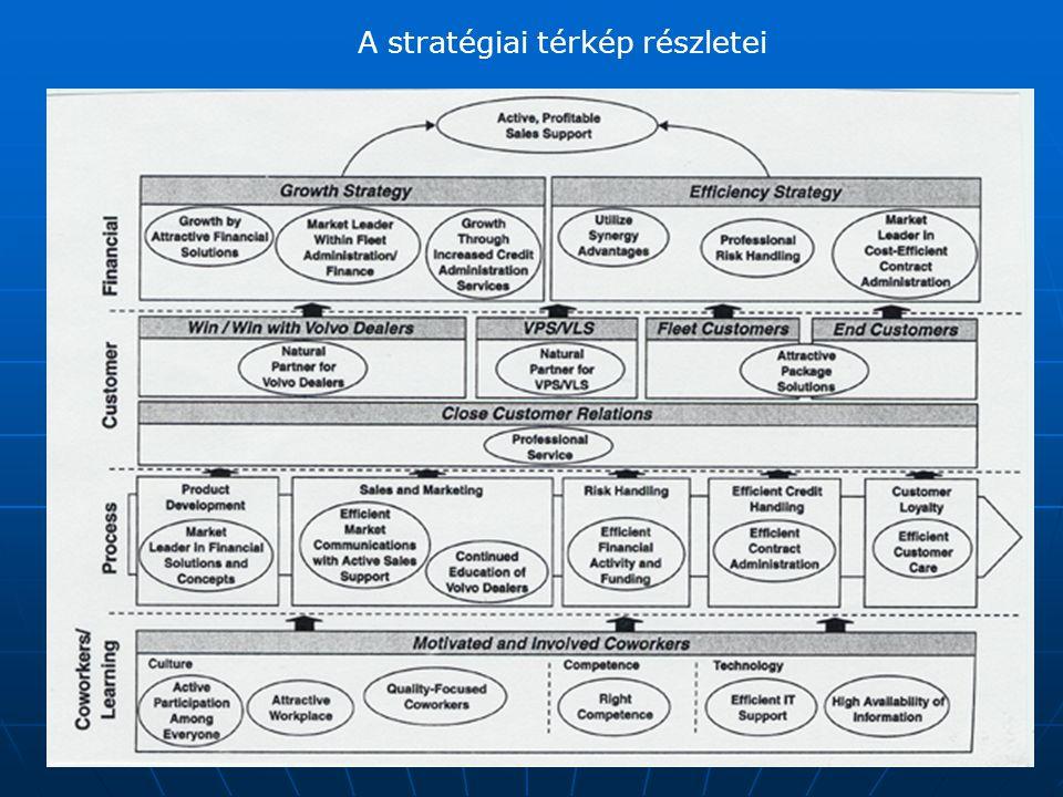 A stratégiai térkép részletei