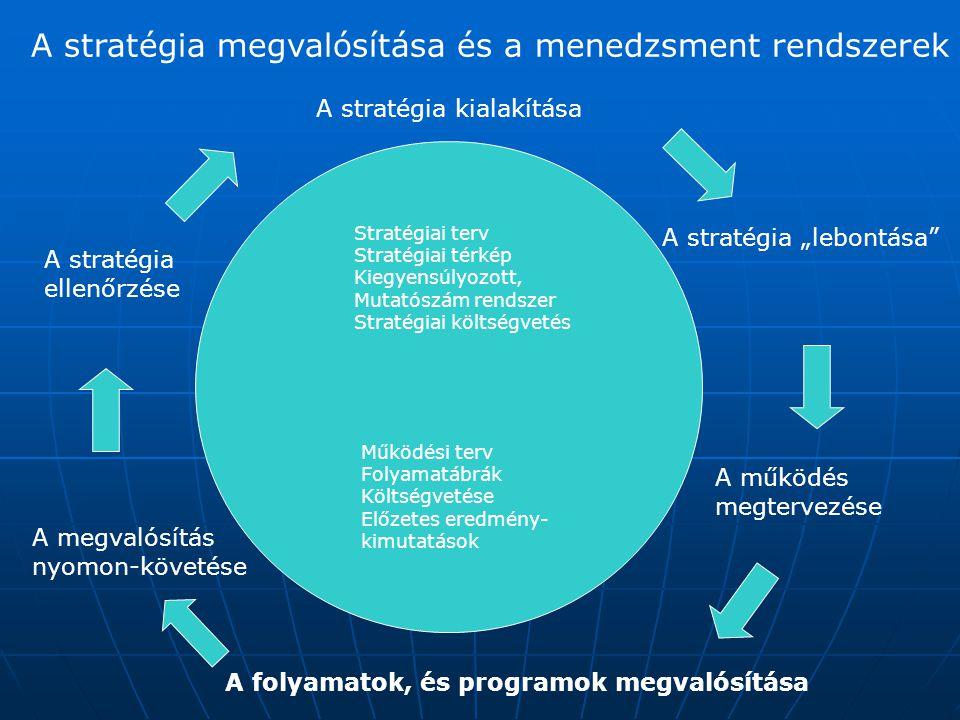 A stratégia kidolgozásának és végrehajtásának különbsége A stratégia kidolgozása A stratégia végrehajtása A lehetőségek és kényszerek elemzése A források konkrét felhasználása A források hatékony egymáshoz illesztése A források konkrét célok érdekében történő összeszervezése A tervezéssel kapcsolatos intellektuális tevékenység A megvalósítással kapcsolatos gyakorlati tevékenységek Elsősorban elemző és intuitív képességeket igényel Elsősorban gyakorlati vezetői képességeket igényel Viszonylag kevés résztvevő együttműködése Sok ember és szervezeti egység összehangolt munkája