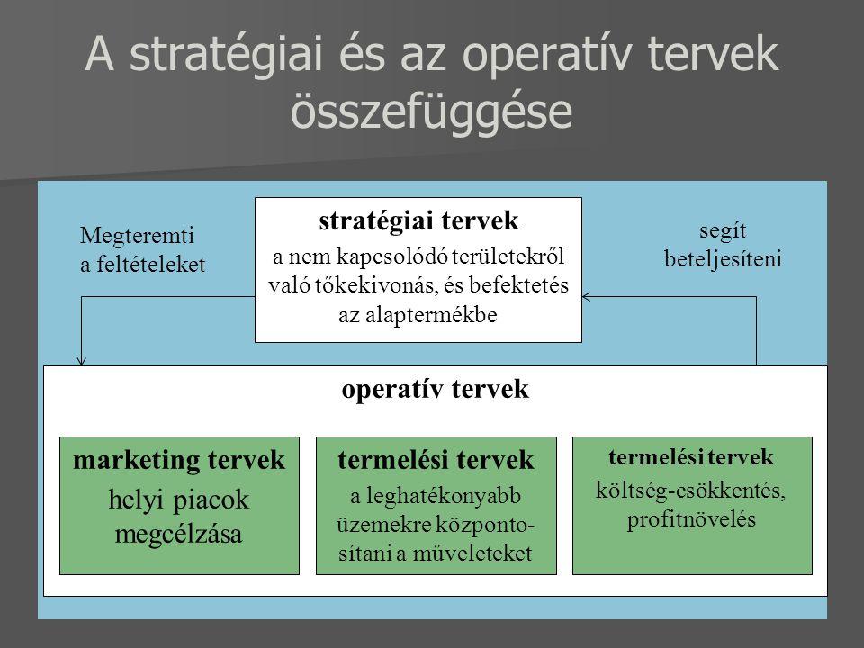 A stratégiai és az operatív tervek összefüggése stratégiai tervek a nem kapcsolódó területekről való tőkekivonás, és befektetés az alaptermékbe operatív tervek marketing tervek helyi piacok megcélzása segít beteljesíteni termelési tervek a leghatékonyabb üzemekre központo- sítani a műveleteket termelési tervek költség-csökkentés, profitnövelés Megteremti a feltételeket