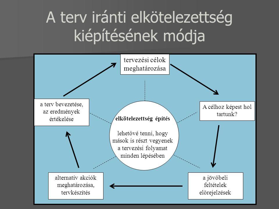A terv iránti elkötelezettség kiépítésének módja tervezési célok meghatározása a terv bevezetése, az eredmények értékelése A célhoz képest hol tartunk