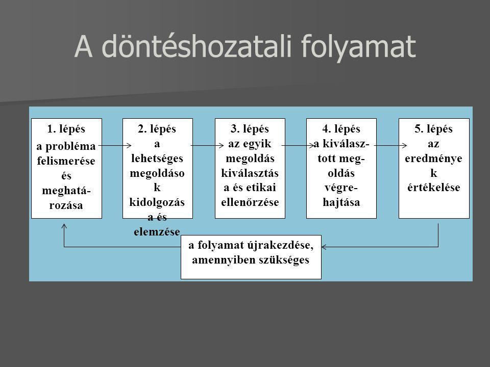 A döntéshozatali folyamat 1. lépés a probléma felismerése és meghatá- rozása 2. lépés a lehetséges megoldáso k kidolgozás a és elemzése 3. lépés az eg