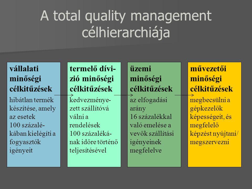A total quality management célhierarchiája vállalati minőségi célkitűzések hibátlan termék készítése, amely az esetek 100 százalé- kában kielégíti a fogyasztók igényeit művezetői minőségi célkitűzések megbecsülni a gépkezelők képességeit, és megfelelő képzést nyújtani/ megszervezni üzemi minőségi célkitűzések az elfogadási arány 16 százalékkal való emelése a vevők szállítási igényeinek megfelelve termelő dívi- zió minőségi célkitűzések kedvezménye- zett szállítóvá válni a rendelések 100 százaléká- nak időre történő teljesítésével