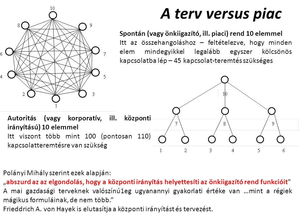 A terv versus piac Spontán (vagy önkiigazító, ill.