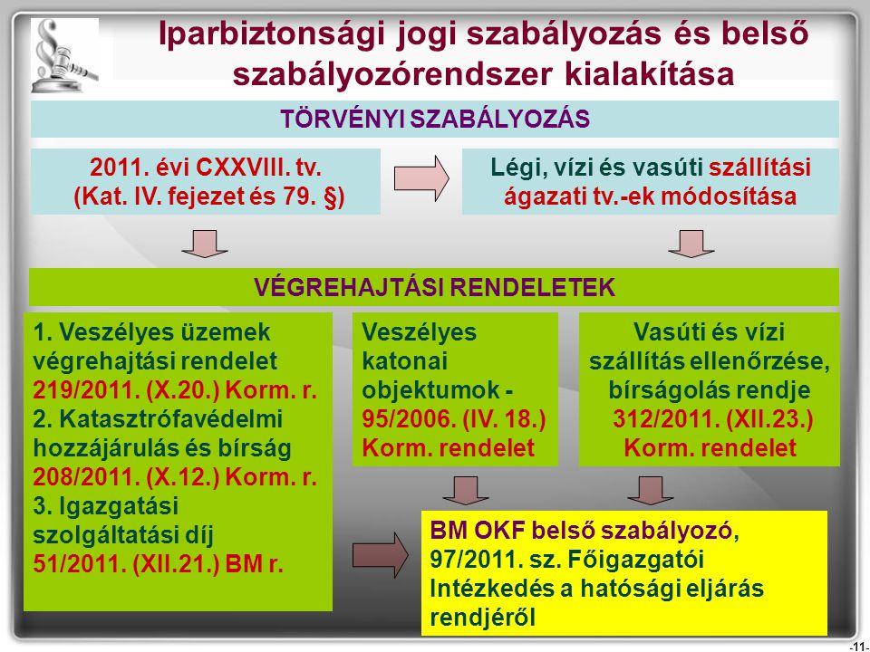 -11- Iparbiztonsági jogi szabályozás és belső szabályozórendszer kialakítása 2011. évi CXXVIII. tv. (Kat. IV. fejezet és 79. §) Légi, vízi és vasúti s