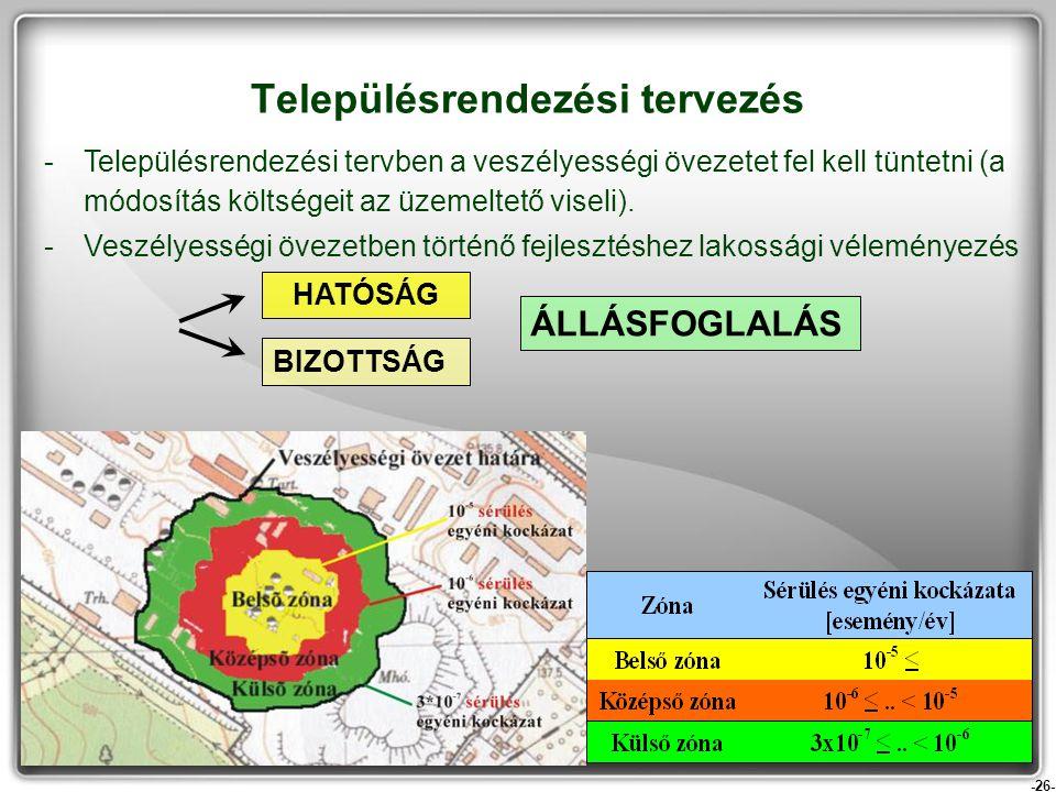 -26- Településrendezési tervezés -Településrendezési tervben a veszélyességi övezetet fel kell tüntetni (a módosítás költségeit az üzemeltető viseli).