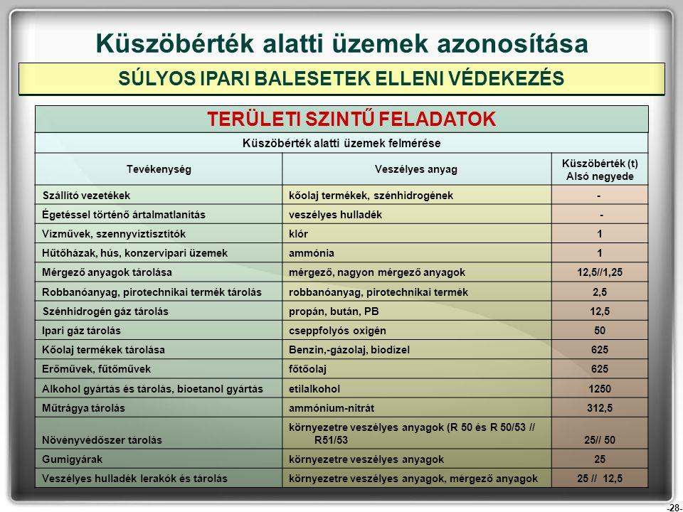 -28- Küszöbérték alatti üzemek azonosítása TERÜLETI SZINTŰ FELADATOK SÚLYOS IPARI BALESETEK ELLENI VÉDEKEZÉS Küszöbérték alatti üzemek felmérése Tevék