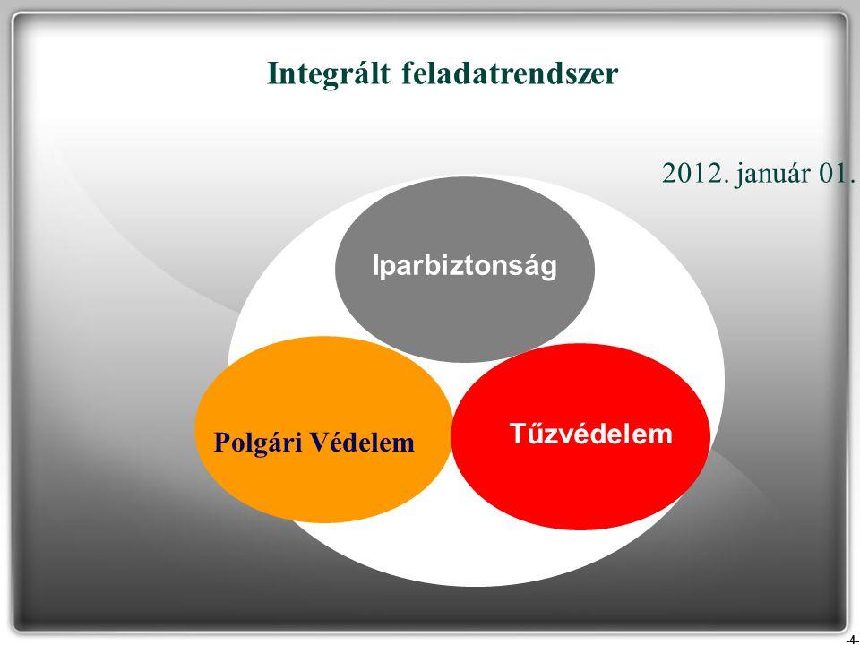 -5- Integrált intézményrendszer Integrált katasztrófavédelmi kirendeltségek Igazgatóságok BM OKF Önkéntes és köteles polgári védelmi szervezetek 2012.