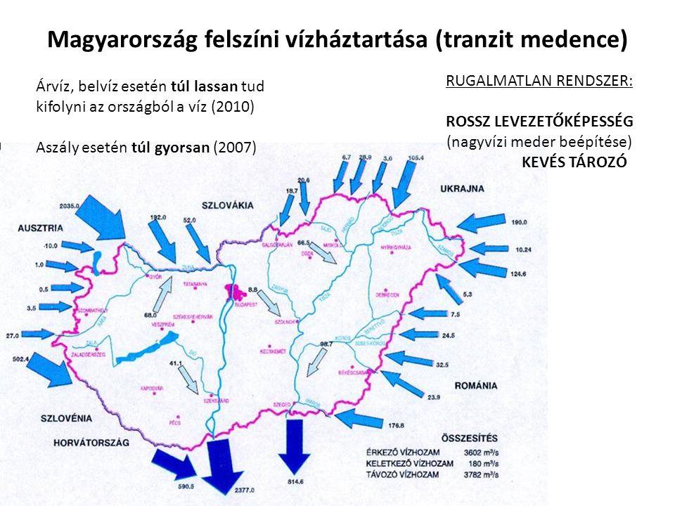Magyarország felszíni vízháztartása (tranzit medence) Árvíz, belvíz esetén túl lassan tud kifolyni az országból a víz (2010) Aszály esetén túl gyorsan
