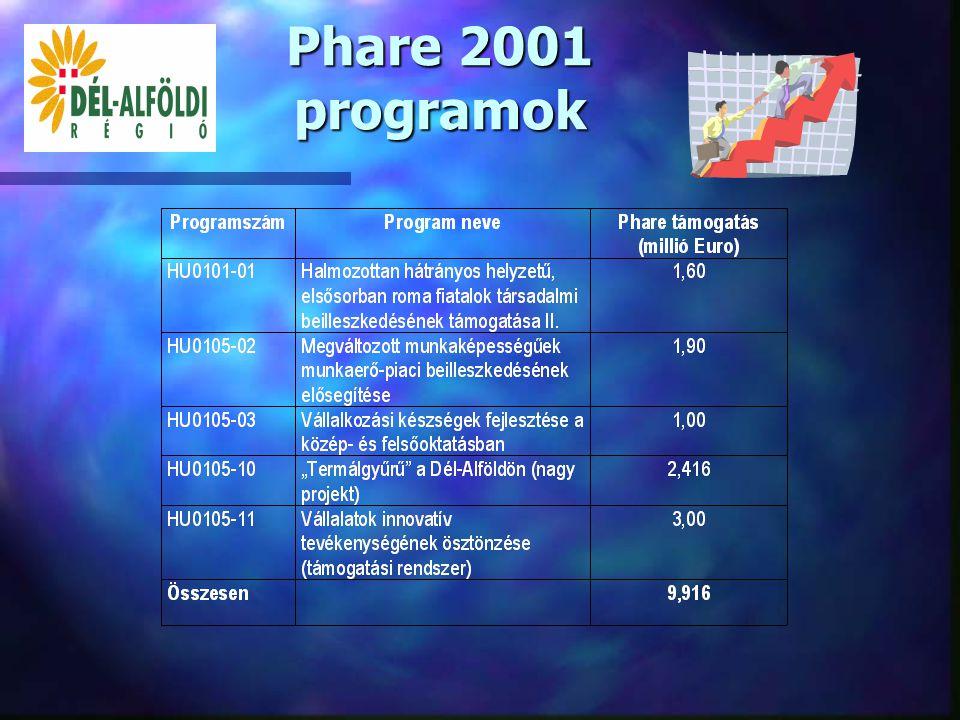 Phare 2000 programok