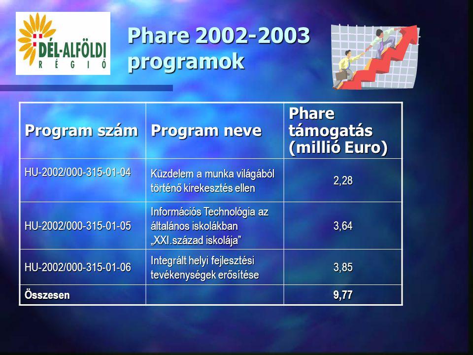 Phare 2001 programok