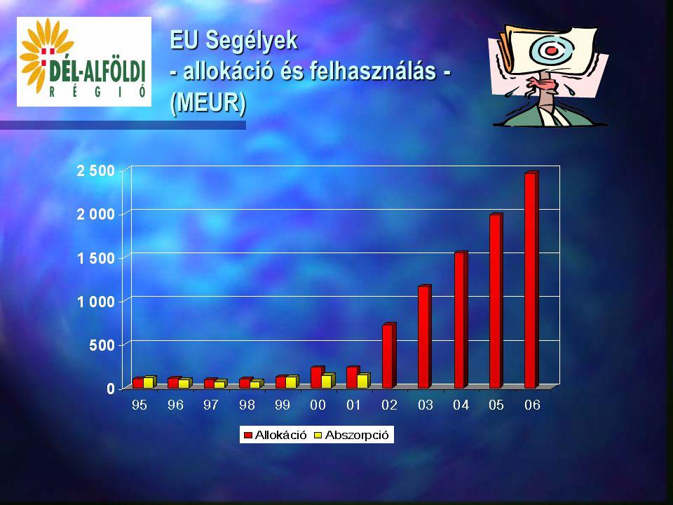 """Program szám Program neve Phare támogatás (millió Euro) HU-2002/000-315-01-04 Küzdelem a munka világából történő kirekesztés ellen 2,28 HU-2002/000-315-01-05 Információs Technológia az általános iskolákban """"XXI.század iskolája 3,64 HU-2002/000-315-01-06 Integrált helyi fejlesztési tevékenységek erősítése 3,85 Összesen9,77 Phare 2002-2003 programok"""