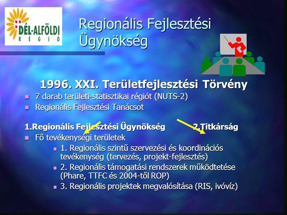  DARFT Regionális Fejlesztési Ügynökség bemutatása  PHARE pályázatok a régióban  Az EU támogatási eszközei  Felkészülés a strukturális alapokra  Nemzeti Fejlesztési Terv (NFT) Témakörök Témakörök