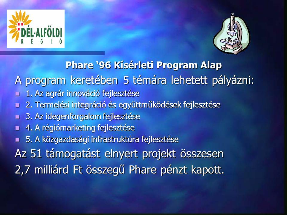 A régióban futó Phare programok  Phare '96 (Regionális Kísérleti Program)  Phare 2000  Phare 2001  Phare 2002-2003