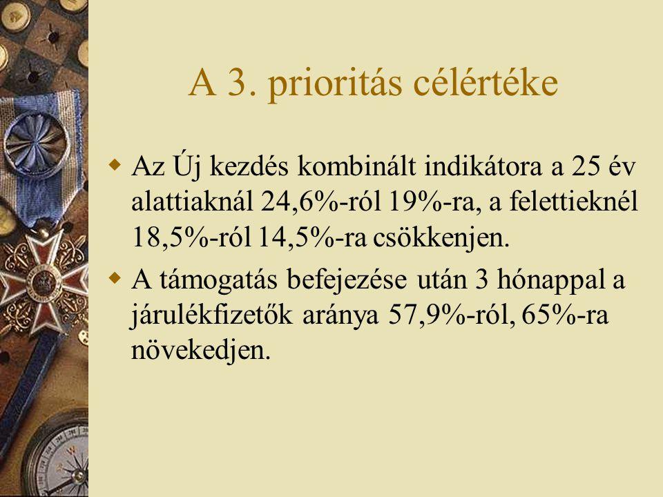 A 3. prioritás célértéke  Az Új kezdés kombinált indikátora a 25 év alattiaknál 24,6%-ról 19%-ra, a felettieknél 18,5%-ról 14,5%-ra csökkenjen.  A t