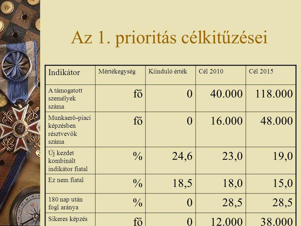 Támogatási konstrukciók 2007-2008  1.1.1 Megváltozott munkaképességűek: 16,28 milliárd Ft (RMK)  1.1.2.