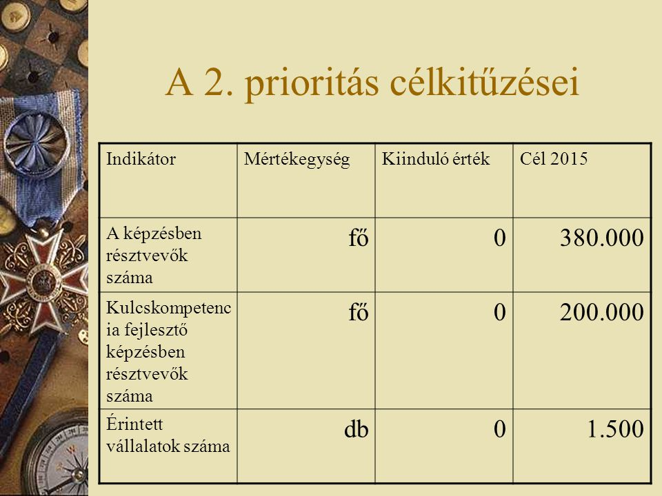 A 2. prioritás célkitűzései IndikátorMértékegységKiinduló értékCél 2015 A képzésben résztvevők száma fő0380.000 Kulcskompetenc ia fejlesztő képzésben