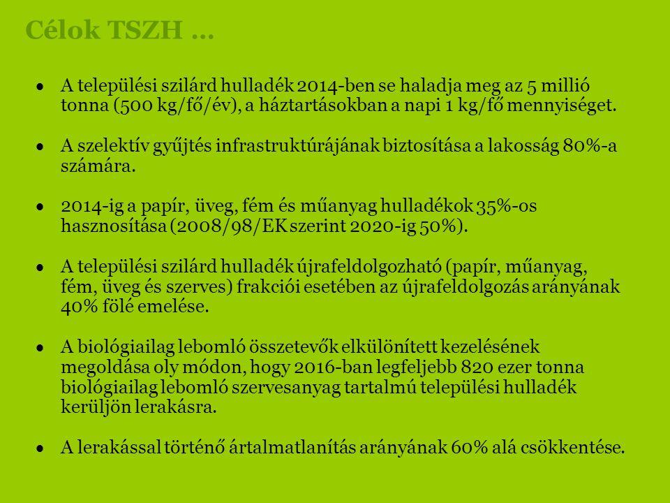 Célok TSZH …  A települési szilárd hulladék 2014-ben se haladja meg az 5 millió tonna (500 kg/fő/év), a háztartásokban a napi 1 kg/fő mennyiséget. 