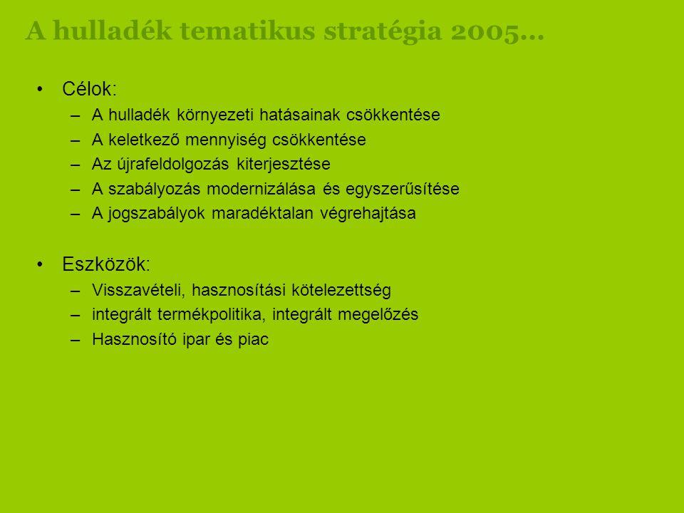 •Gumiabroncs: 35.000 t/év (75%) •Elektromos-elektronikai készülékek: 42.000 t/év (30%) •Savas ólom akkumulátorok: 20.000 t/év (100%) •Elemek: 260 t (15%) •Gépjármű roncs: 25.000 t/év •Hulladék olajok: 50.000 t/év (100%) •Építési-bontási hulladék: 760.000 t/év (20%)