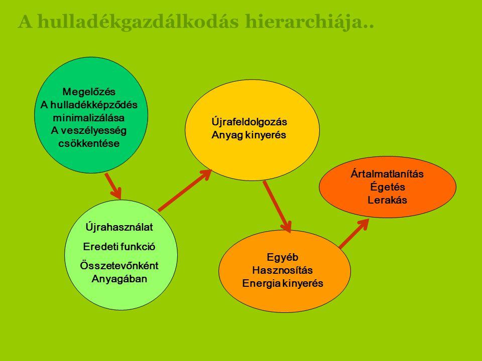 A hulladékgazdálkodás hierarchiája.. Ártalmatlanítás Égetés Lerakás Megelőzés A hulladékképződés minimalizálása A veszélyesség csökkentése Újrafeldolg