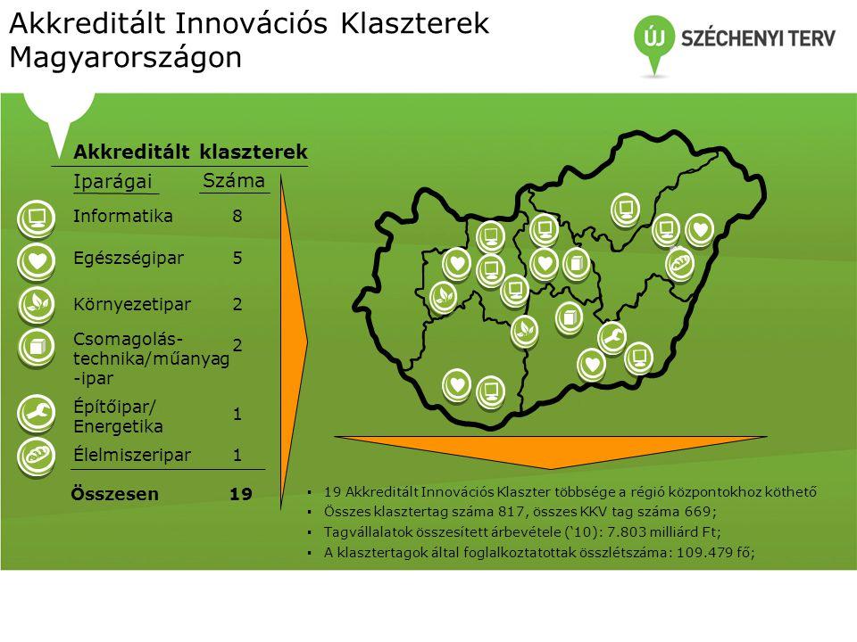 Iparágai Száma Akkreditált klaszterek Összesen19 Akkreditált Innovációs Klaszterek Magyarországon Egészségipar5 Informatika8 Környezetipar 2 Csomagolá