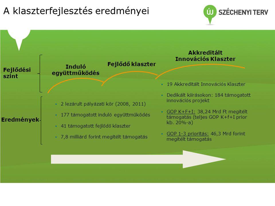 Induló együttműködés Fejlődő klaszter Akkreditált Innovációs Klaszter Eredmények Fejlődési szint ▪ 2 lezárult pályázati kör (2008, 2011) ▪ 177 támogat
