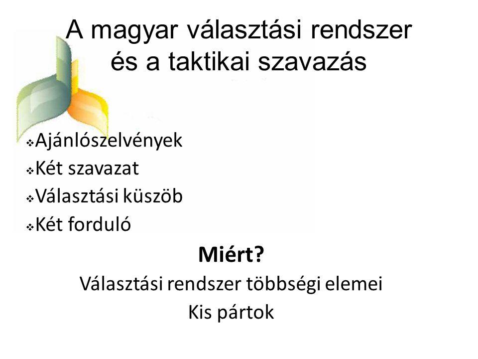 A magyar választási rendszer és a taktikai szavazás  Ajánlószelvények  Két szavazat  Választási küszöb  Két forduló Miért? Választási rendszer töb