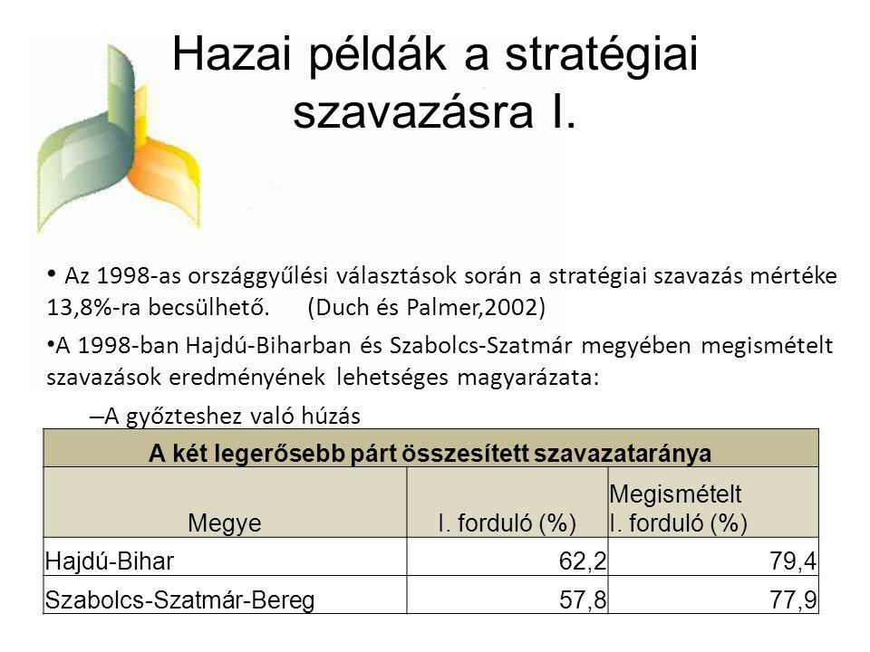 Hazai példák a stratégiai szavazásra I. • Az 1998-as országgyűlési választások során a stratégiai szavazás mértéke 13,8%-ra becsülhető. (Duch és Palme