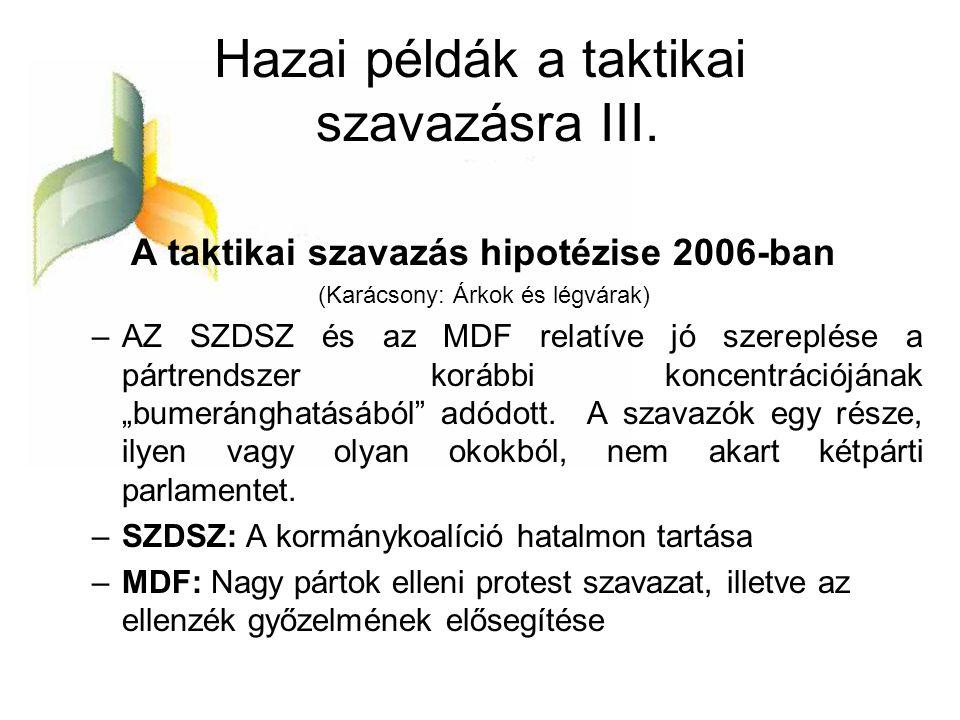 Hazai példák a taktikai szavazásra III. A taktikai szavazás hipotézise 2006-ban (Karácsony: Árkok és légvárak) –AZ SZDSZ és az MDF relatíve jó szerepl