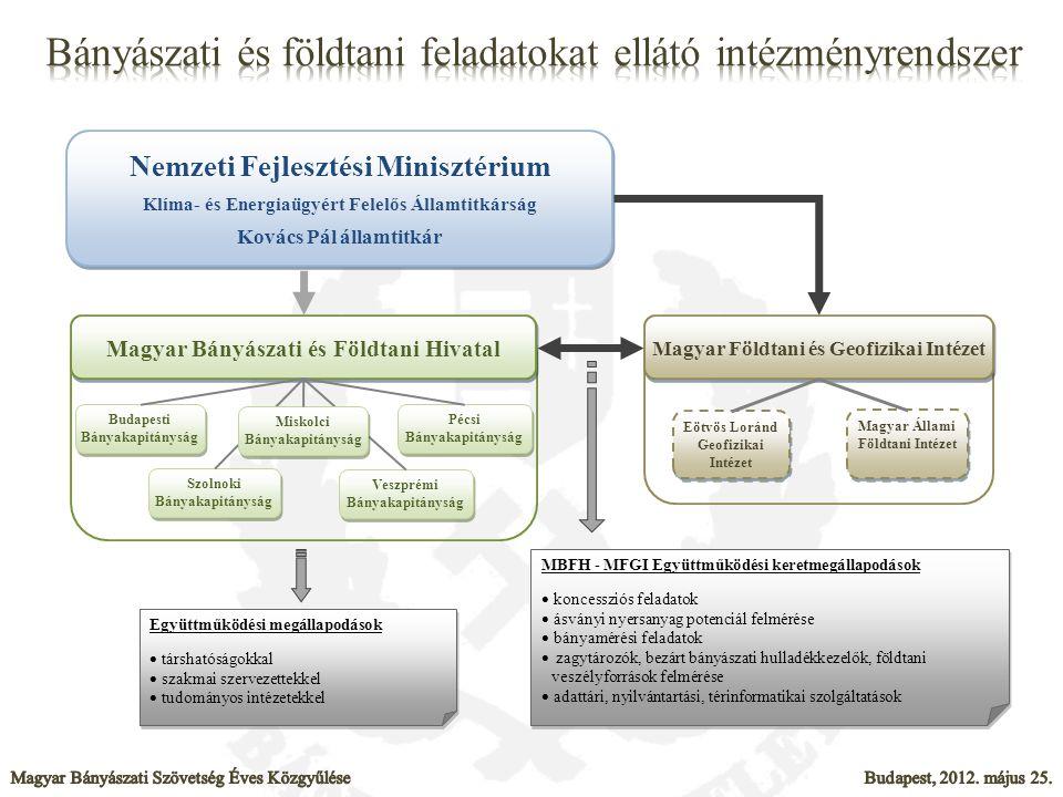  Bányászatról szóló törvény módosítása:  2012.évi XLVII.
